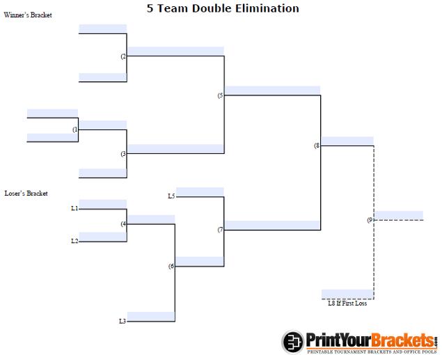 Fillable 5 Team Double Elimination - Editable Tourney Bracket