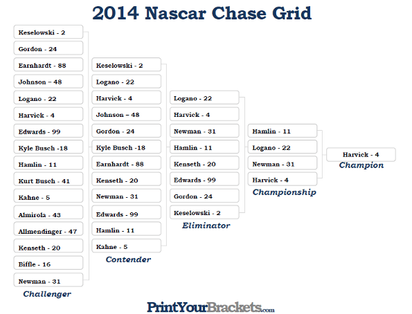 2017 2018 Bowl Schedule >> 2014 Nascar Chase Grid Playoff Results