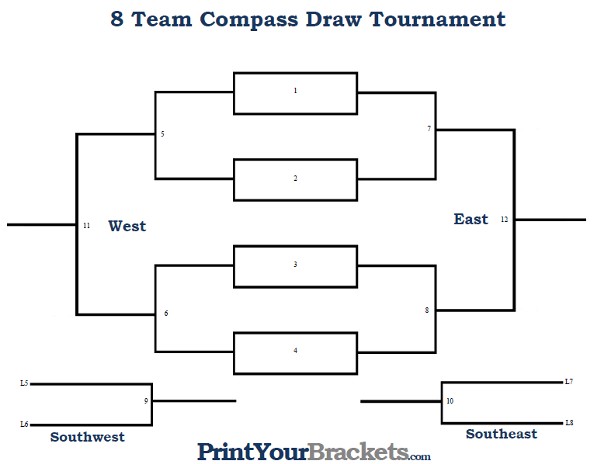 8 player compass draw tournament bracket printable for 8 team bracket template