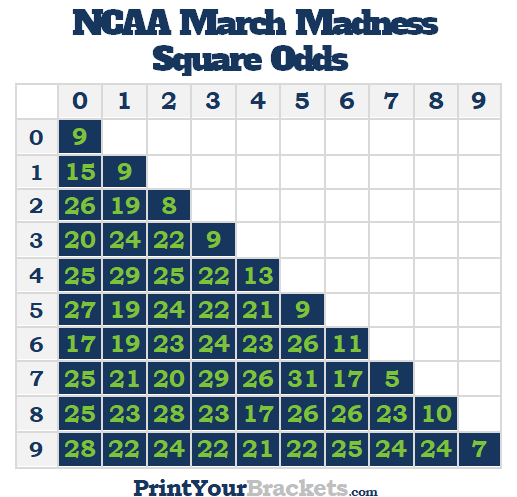 Best March Madness Square Numbers and Odds