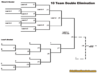 printable 10 team double elimination tournament bracket