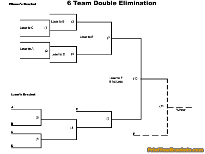 Theme of the day:6 team double elimination bracket