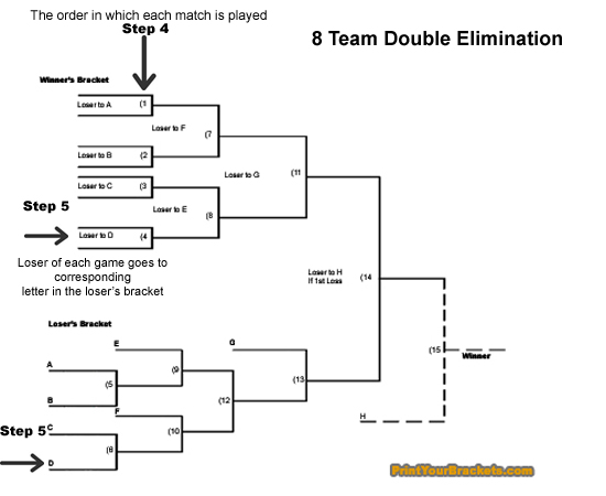 6 games double elimination tournament rules