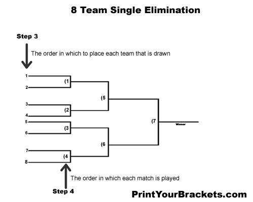 How to run a single elimination tournament for 6 team draw template