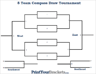 Printable Compass Draw Tournament Bracket