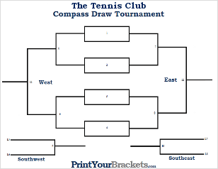 Compass Draw Tournament Brackets