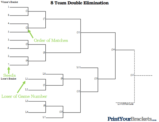 How to Run a Double Elimination Tournament