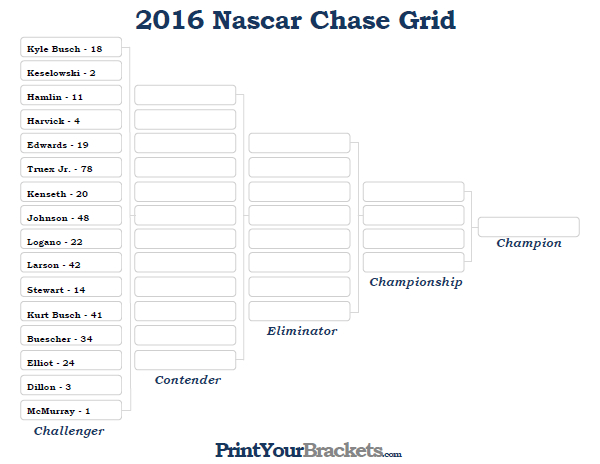 Adaptable image with regard to nascar chase grid printable