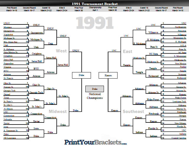 NCAA Tournament Bracket Results 1991