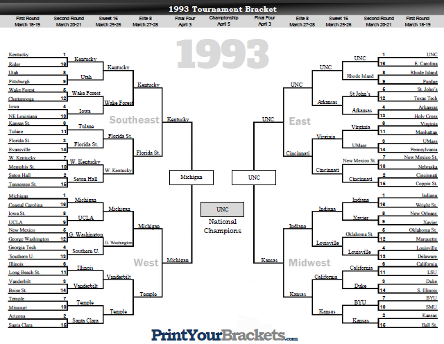 NCAA Tournament Bracket Results 1993
