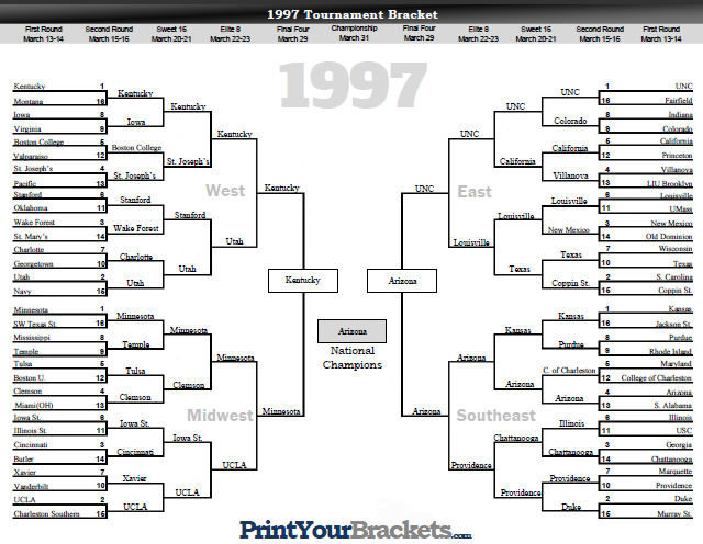 NCAA Tournament Bracket Results 1997