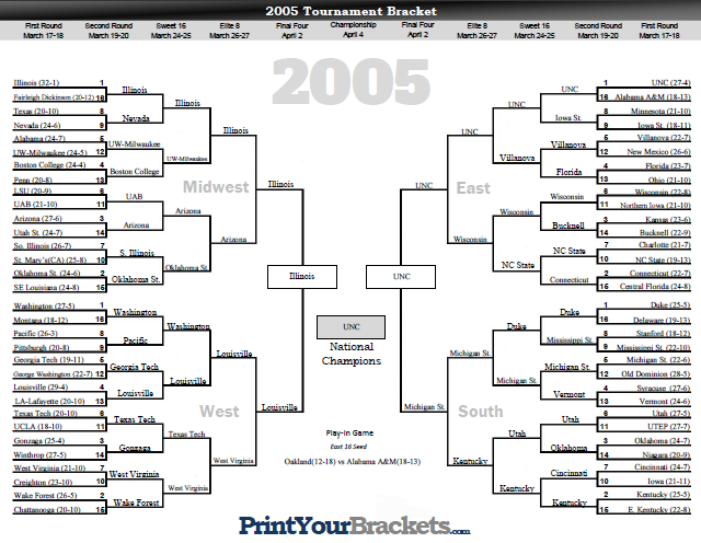 NCAA Tournament Bracket Results 2005