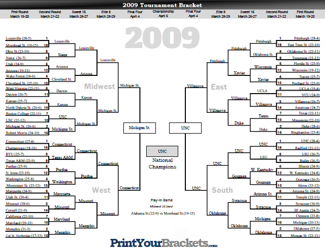 2009 NCAA March Madness Tournament Bracket Results
