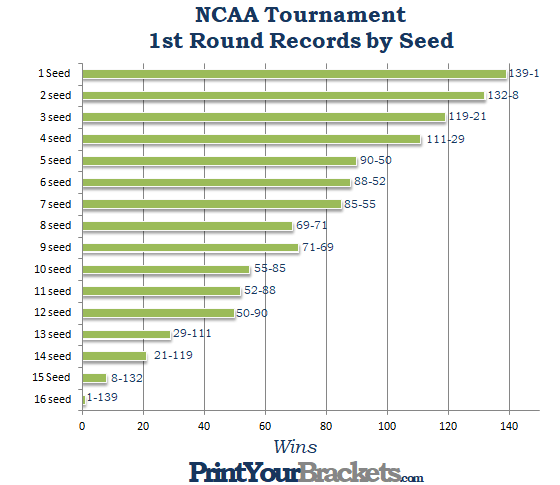 NCAA Tournament Upsets By Seed