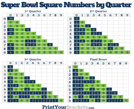 Popular Super Bowl Square Numbers in each Quarter