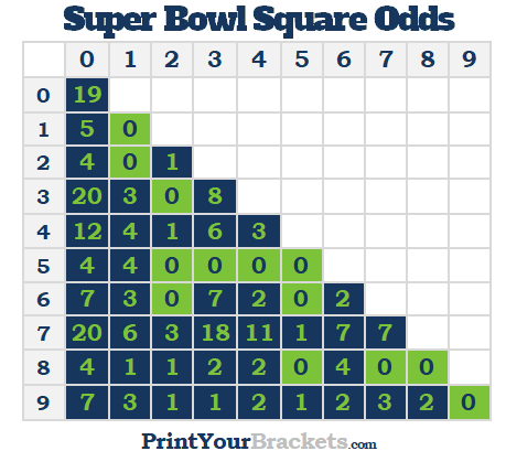 Best Super Bowl Square Number Combinations