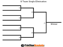 Tournament brackets for nfl, nba, nhl, mlb, and college football.
